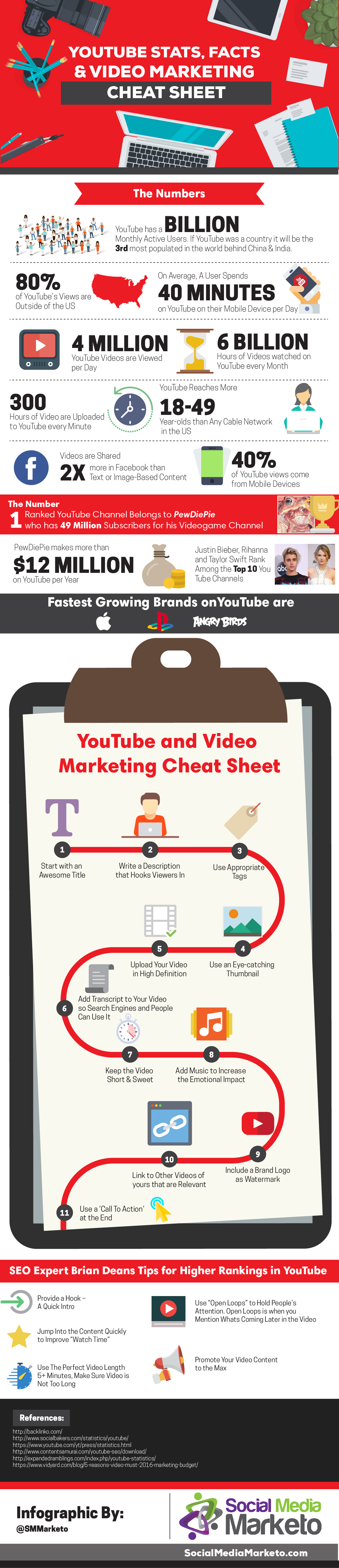 youtube-stats-facts-video-marketing-cheat-sheet-infographic